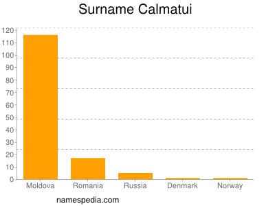 Surname Calmatui