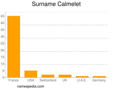 Surname Calmelet