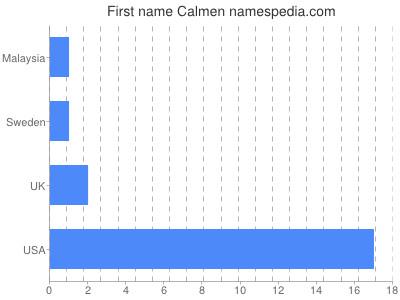 Given name Calmen