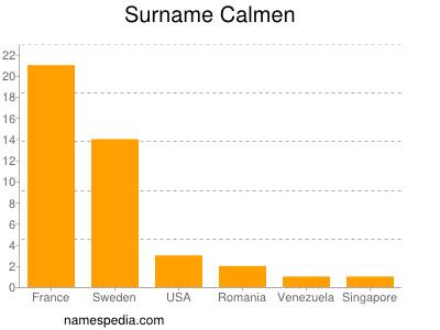 Surname Calmen