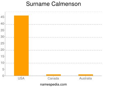 Surname Calmenson