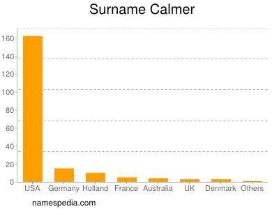Surname Calmer