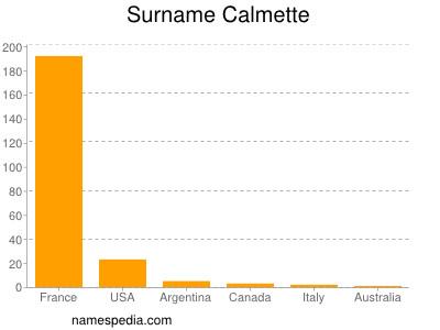 Surname Calmette