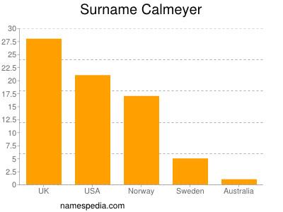 Surname Calmeyer