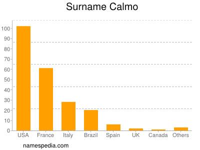 Surname Calmo