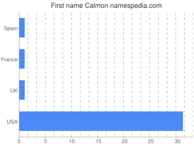 Given name Calmon