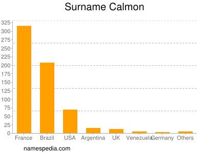 Surname Calmon