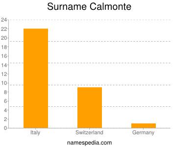 Surname Calmonte
