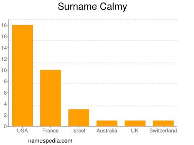 Surname Calmy