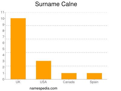 Surname Calne