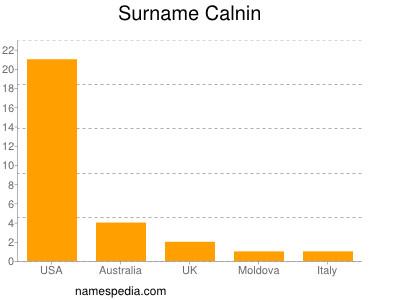 Surname Calnin