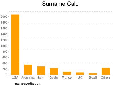 Surname Calo