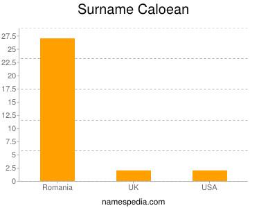 Surname Caloean