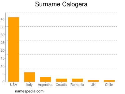 Surname Calogera