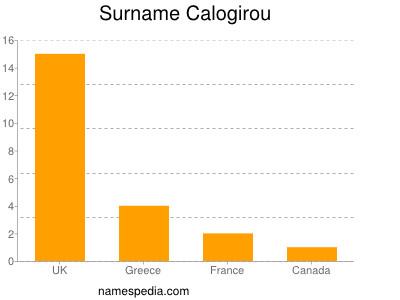 Surname Calogirou