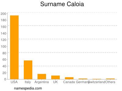 Surname Caloia