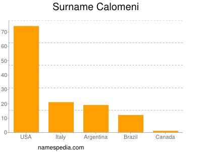 Surname Calomeni