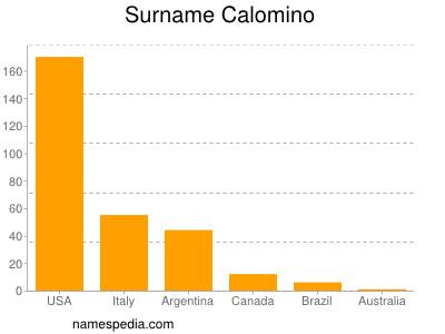 Surname Calomino