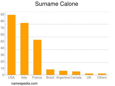 Surname Calone