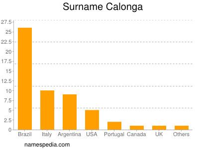 Surname Calonga