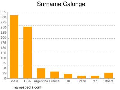 Surname Calonge
