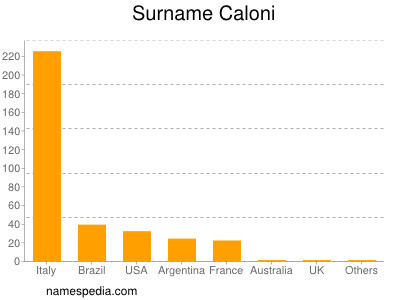 Surname Caloni