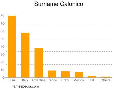 Surname Calonico