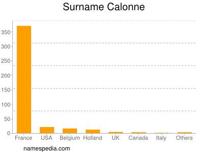 Surname Calonne