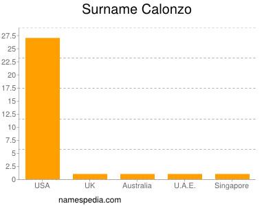 Surname Calonzo