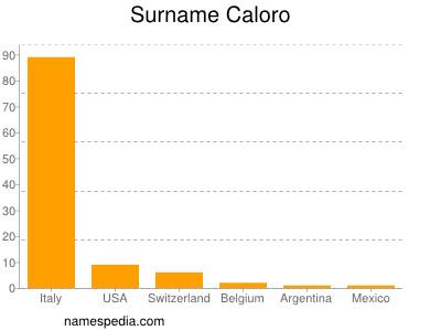 Surname Caloro