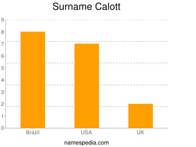 Surname Calott
