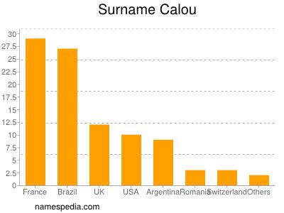 Surname Calou