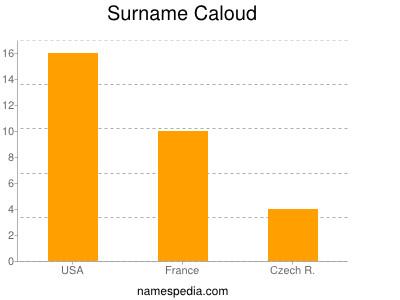 Surname Caloud