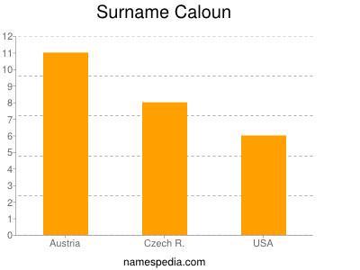 Surname Caloun