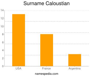 Surname Caloustian