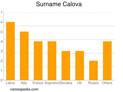 Surname Calova