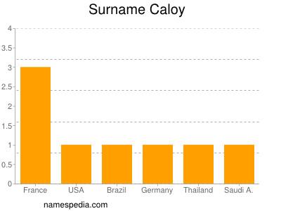 Surname Caloy
