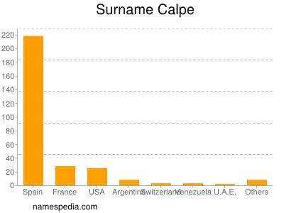 Surname Calpe