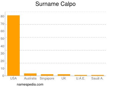 Surname Calpo