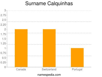 Surname Calquinhas
