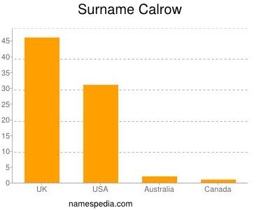 Surname Calrow