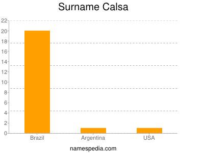 Surname Calsa