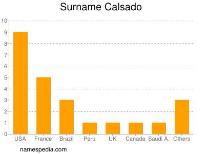 Surname Calsado