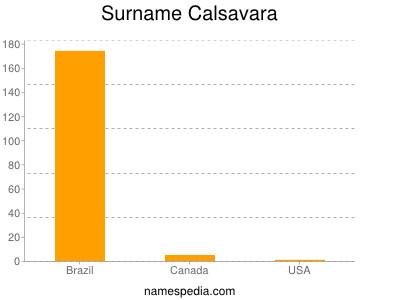 Surname Calsavara