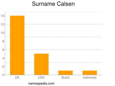 Surname Calsen