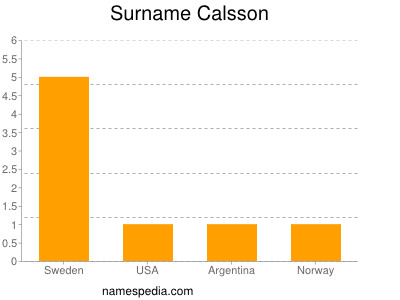 Surname Calsson