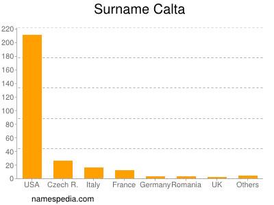 Surname Calta