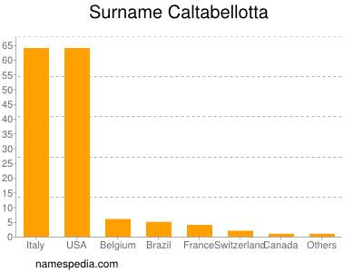 Surname Caltabellotta