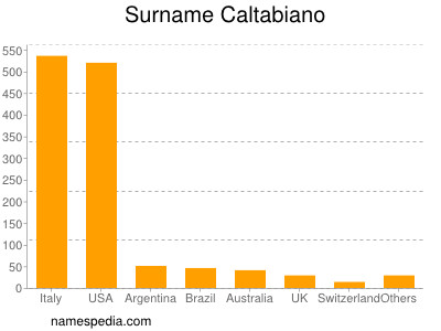 Surname Caltabiano
