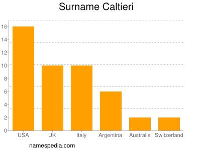 Surname Caltieri